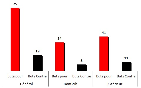 Buts1998-1999