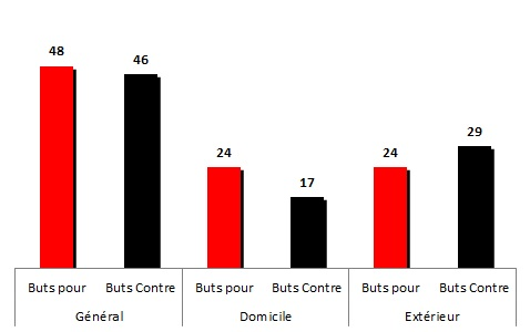 Buts2011-2012