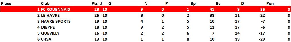 haute-normandie-classement1911-1912