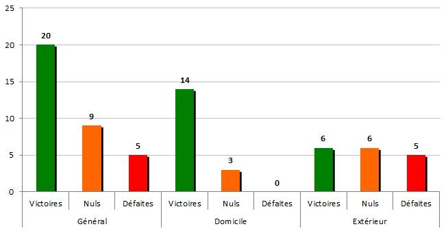 Stats 1974-75