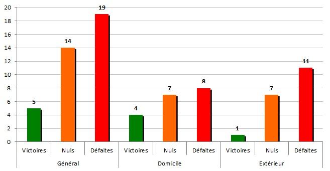 Stats2003-2004