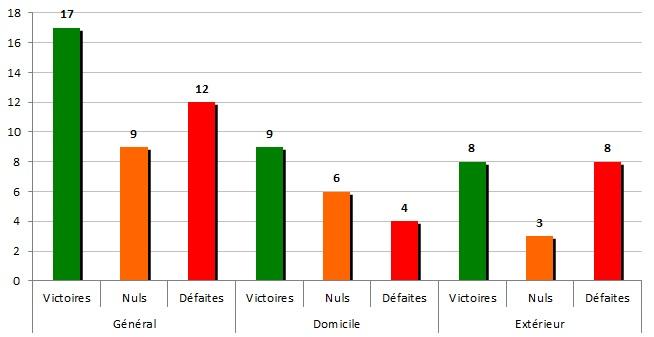 Stats2011-2012