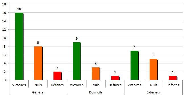 Stats2014-2015