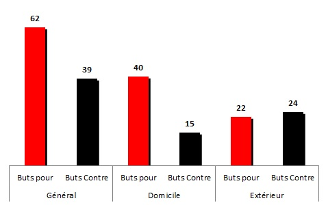 buts 1976-77
