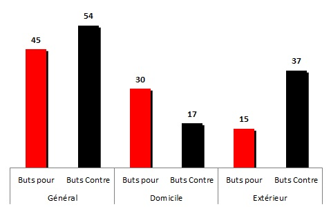 buts 1982-83