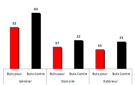 buts1985-1986