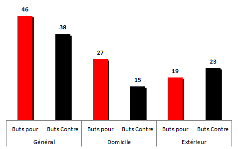 buts1997-1998