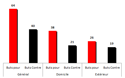 buts1999-2000