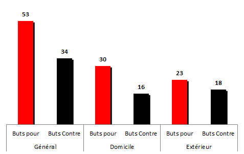 buts2001-2002