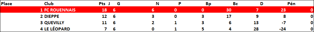 classement1909-1910