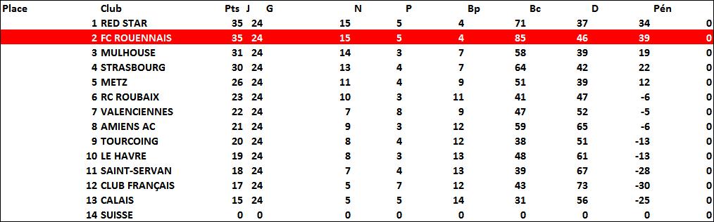 classement1933-1934