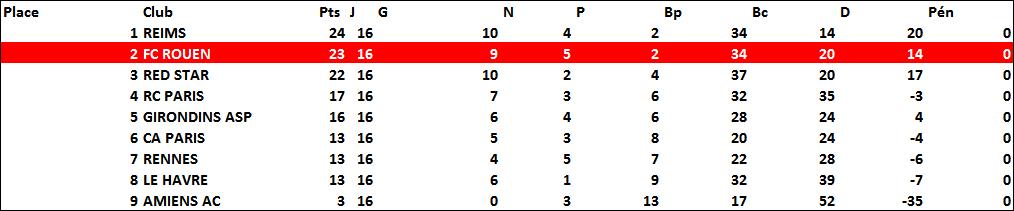 classement1941-1942