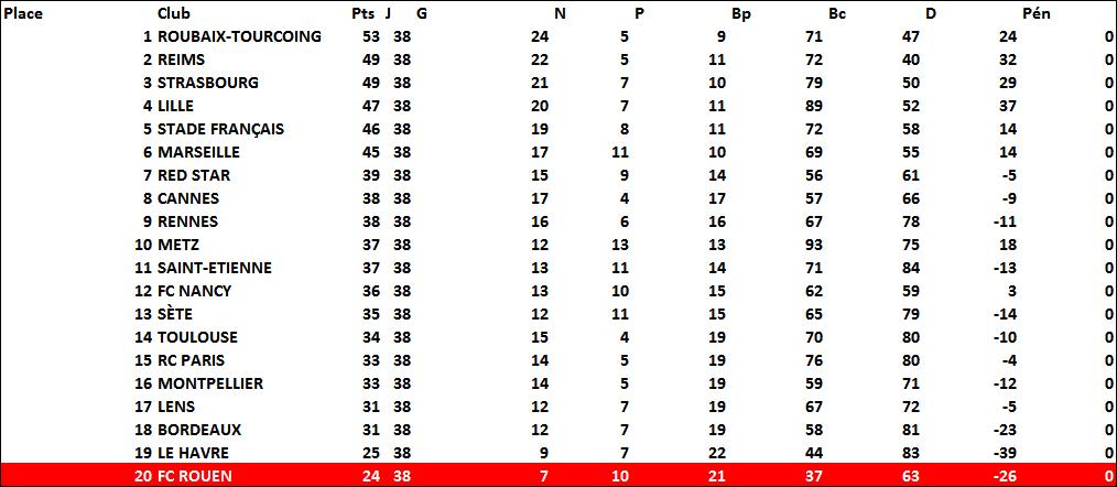 classement1946-1947