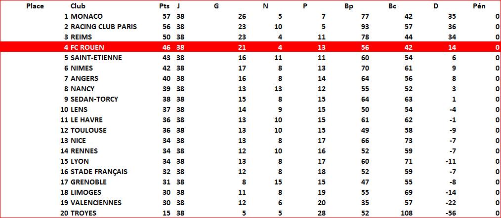 classement1960-61
