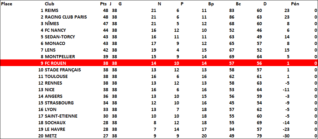classement1961-62