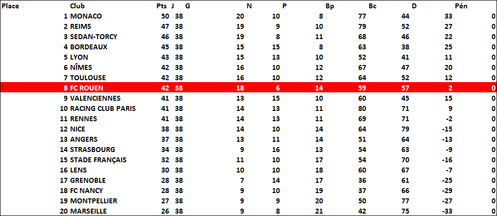 classement1962-63