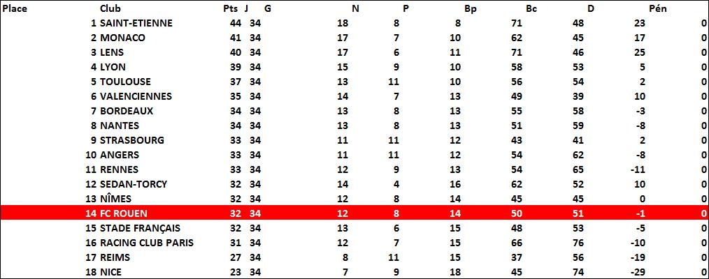 classement1963-64