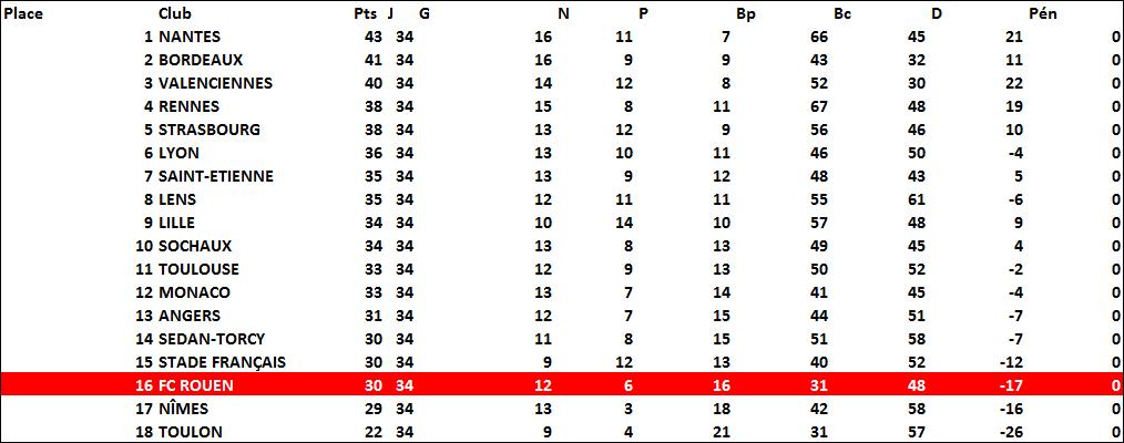 classement1964-65