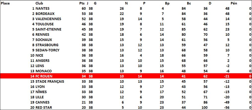 classement1965-66