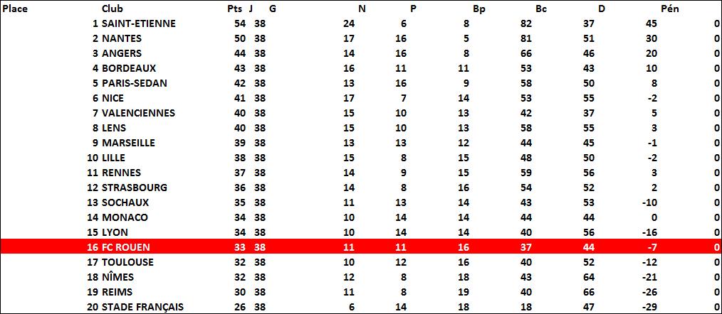 classement1966-1967