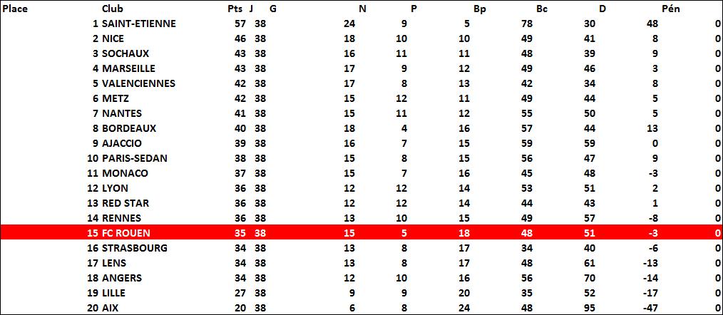 classement1967-1968