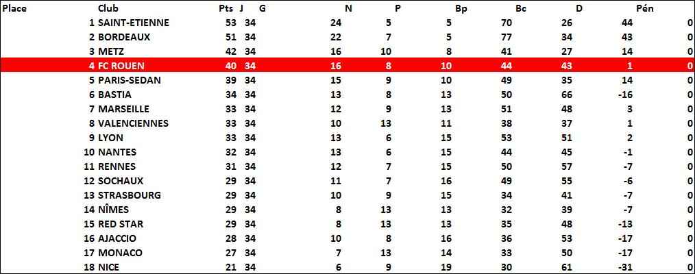 classement1968-1969