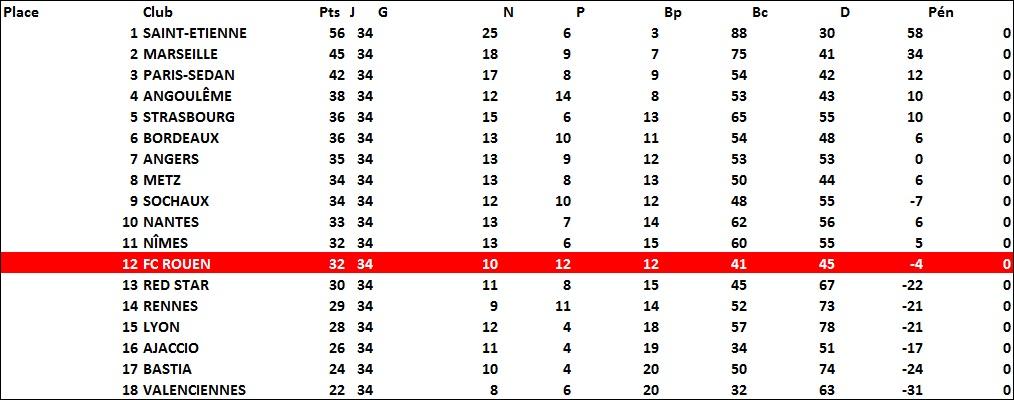 classement1969-70