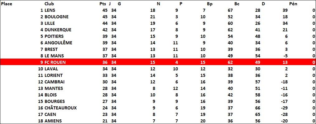 classement1972-1973
