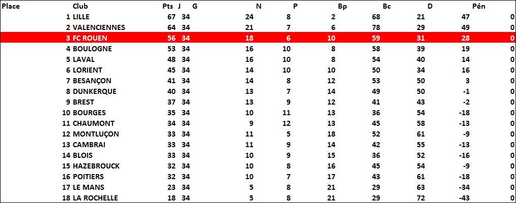 classement1973-1974