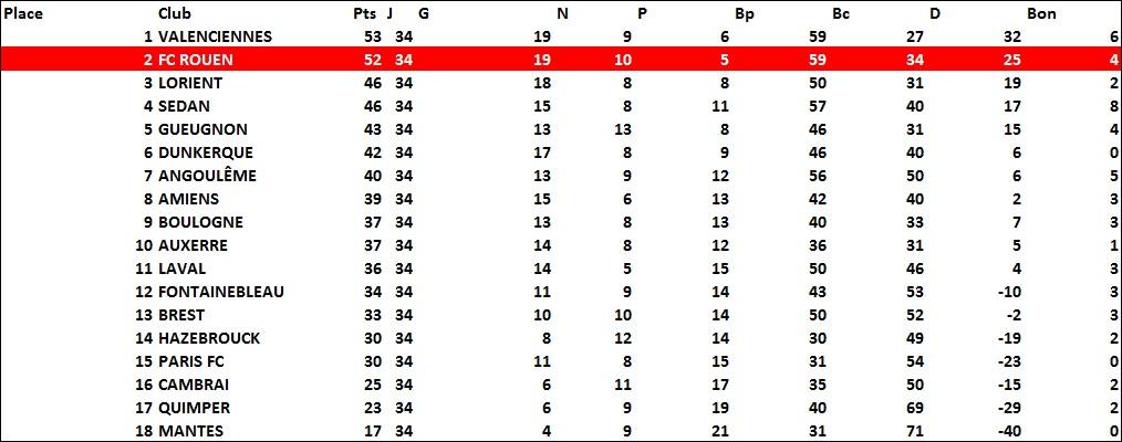 classement1974-1975