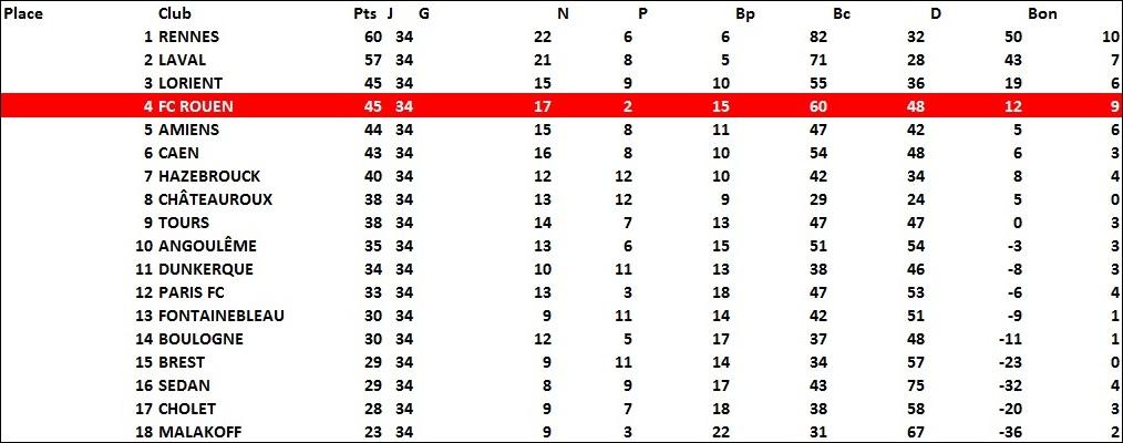 classement1975-1976