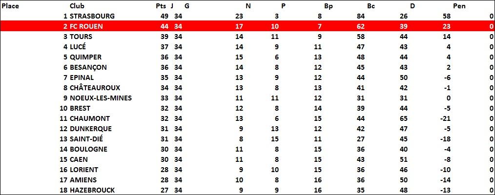 classement1976-1977