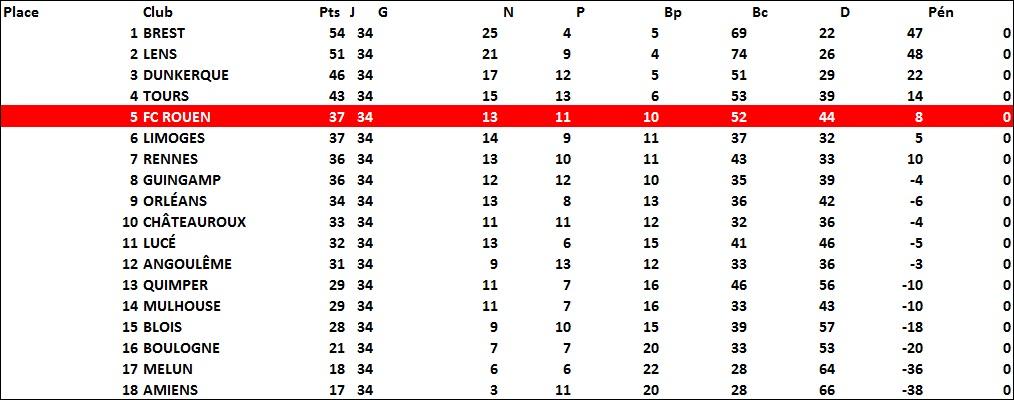 classement1978-1979