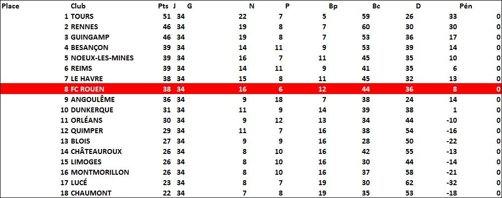 classement1979-1980