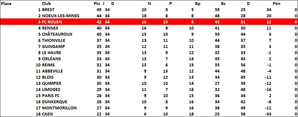 classement1980-1981