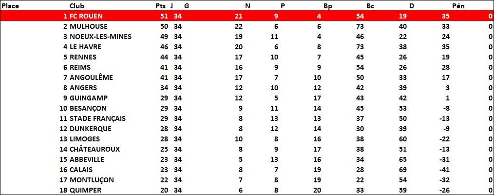 classement1981-1982