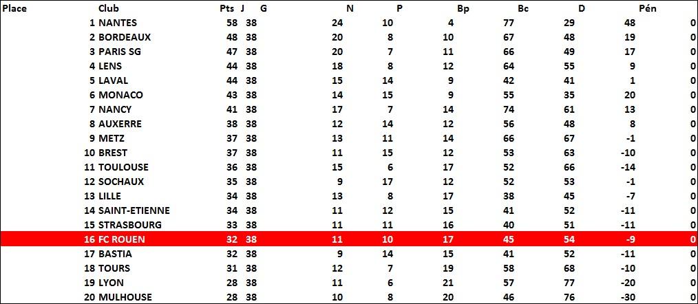 classement1982-1983