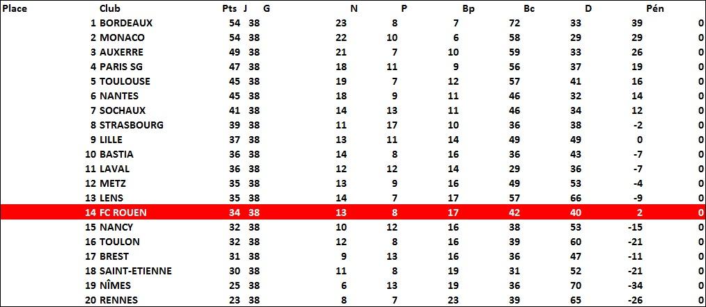 classement1983-1984