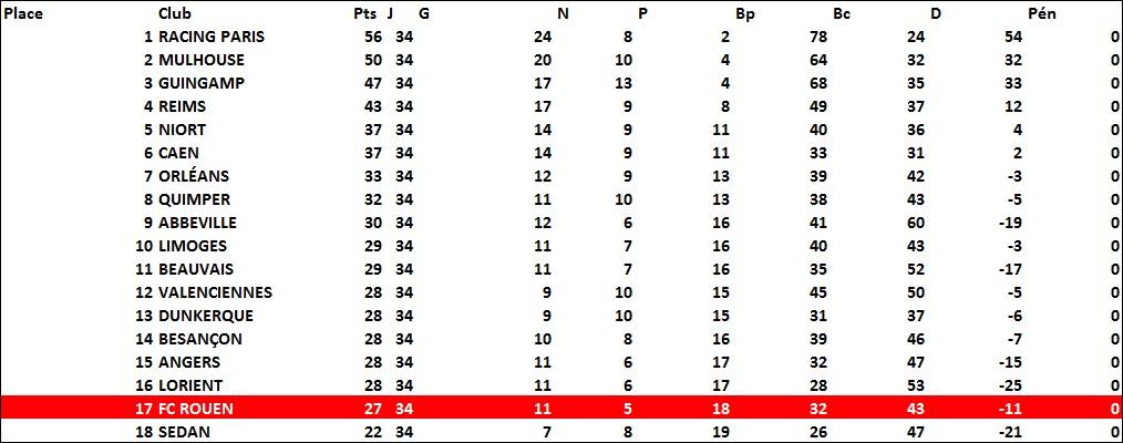 classement1985-1986