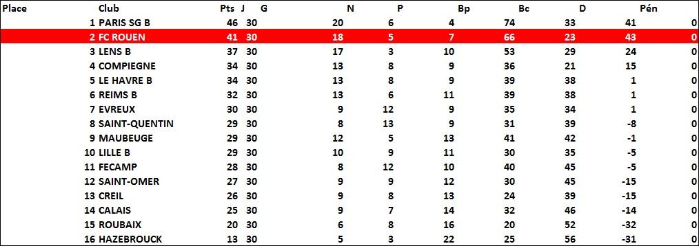 classement1986-1987