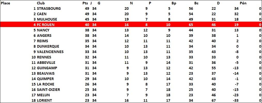 classement1987-88