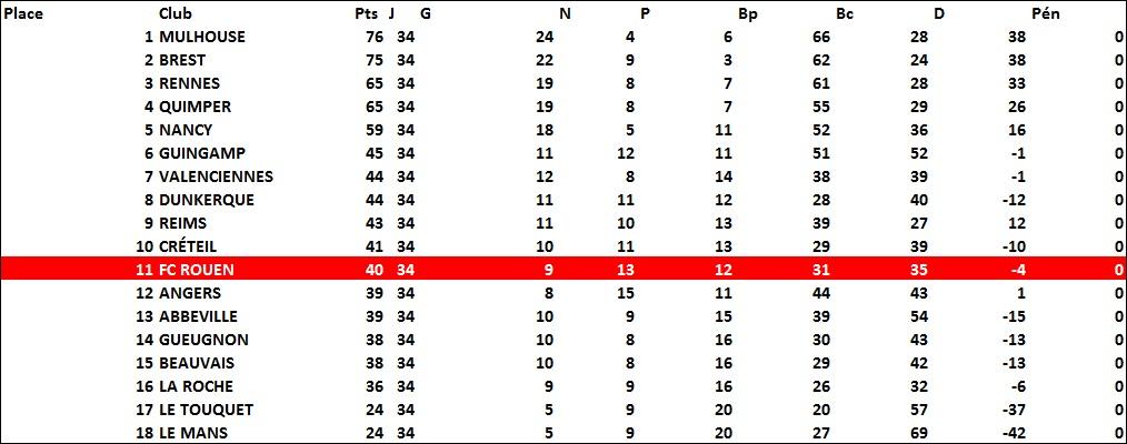 classement1988-89