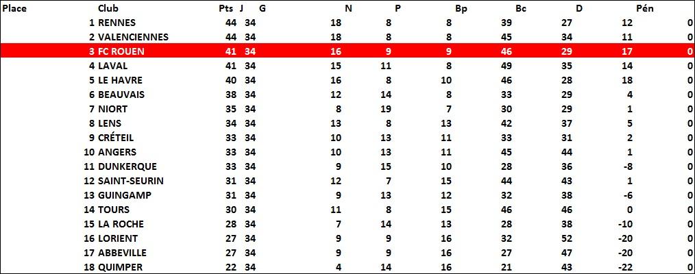 classement1989-90