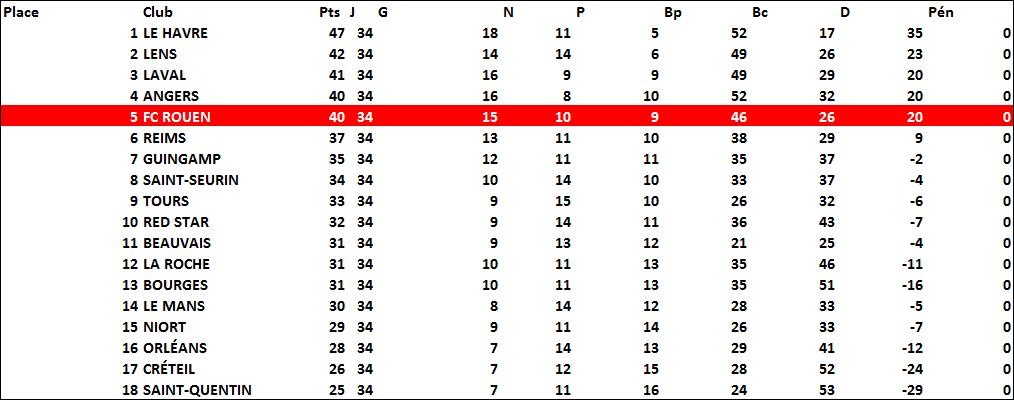 classement1990-1991
