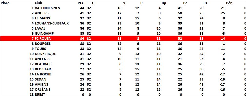 classement1991-92