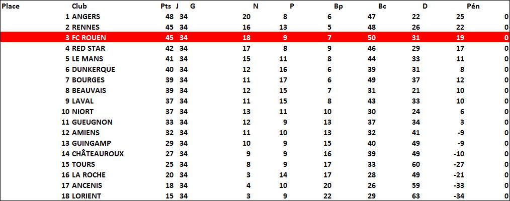 classement1992-93