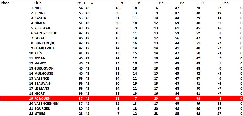 classement1993-1994