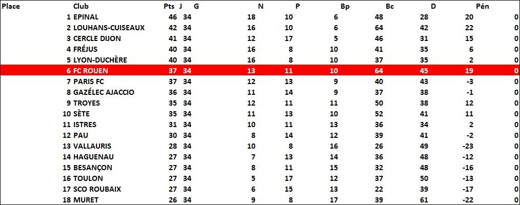 classement1994-1995