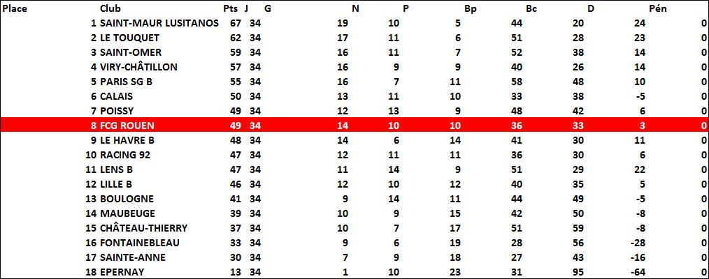 classement1995-1996