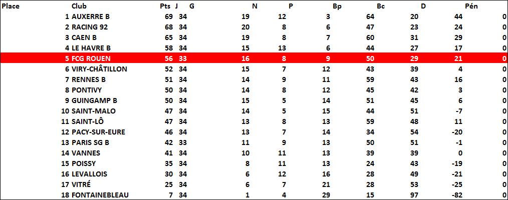 classement1996-1997